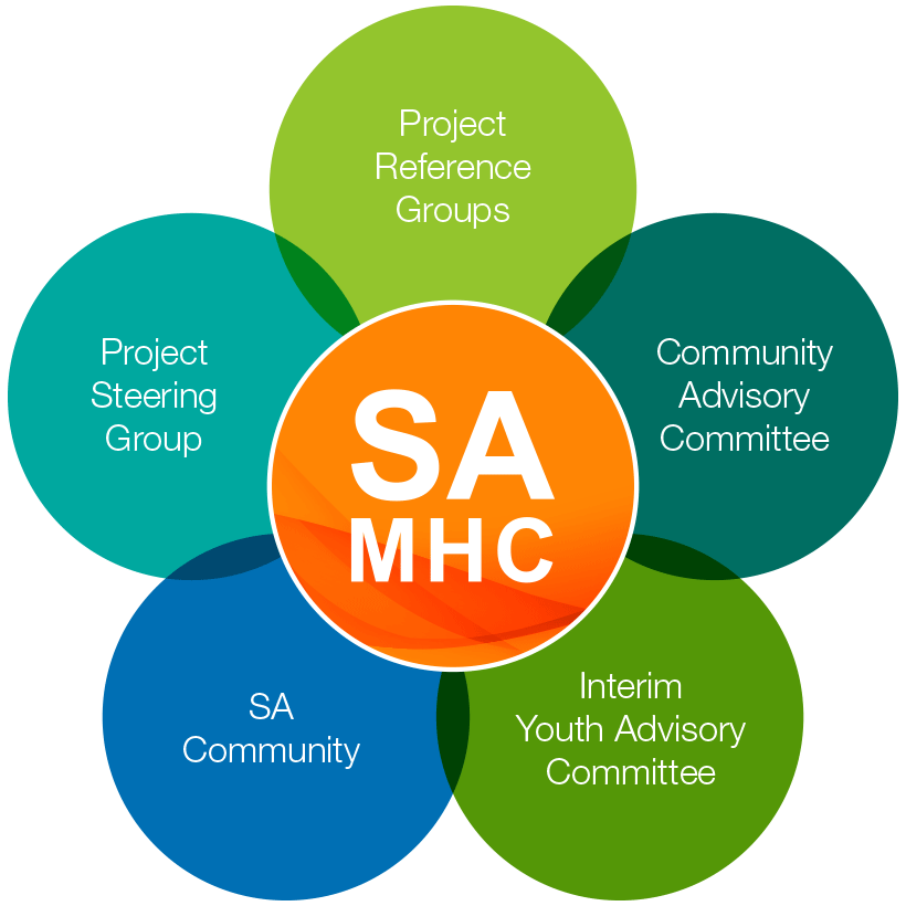 Our Partners in Developing The Plan diagram: SAMHC – Project Steering Group, Project Reference Groups, Community Advisory Committee, Interim Youth Advisory Committee, SA Community.