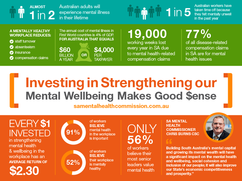 Investing in Strengthening our Mental Wellbeing Makes Good Sense