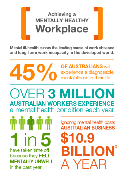 Achieving a Mentally Healthy Workplace Pocket Guide Statistics