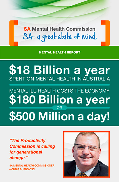 $18 Billion a year spent on mental health in Australia. Mental ill-health costs the economy $180 Billion a year or $500 Million a day!