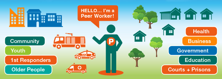 Professional Peer Workers in Australia