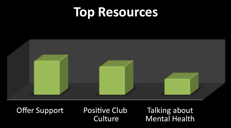Top Resources: Offer Support, Positive Club Culture, Talking about Mental Health